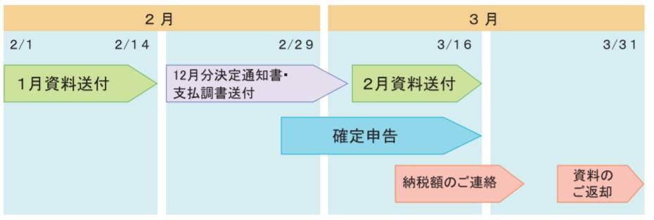 院長の確定申告(2019年度)