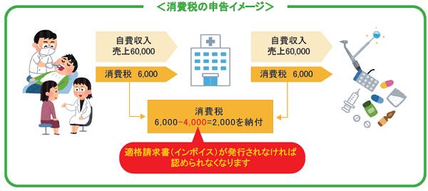 インボイス制度とは?消費税の申告イメージ